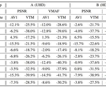 Cómo predecir el rendimiento del mercado de la VVC (Codificación de Video Versátil)
