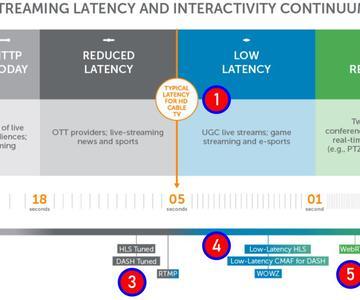 Comprensión de las soluciones de medios de transmisión de baja latencia